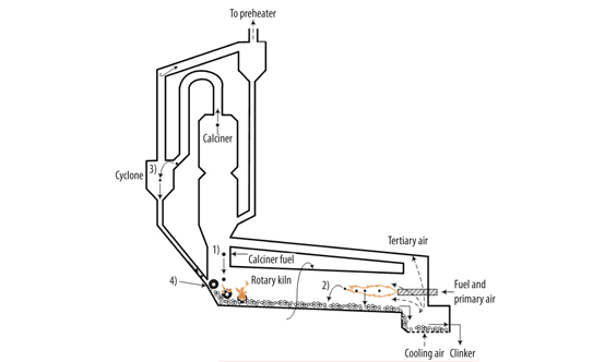 Figure 1: The four scenarios whereby solid fuels can drop into the material charge in the rotary kiln.