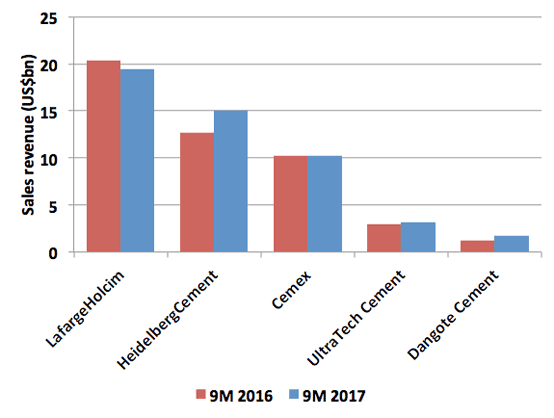 Graph 2: Sales revenue for selected multinational cement producers during the first nine months of 2017. Source: Company financial reports.