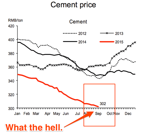 China cement prices, 2012 – 2015. Source: CEIC, Bloomberg, Macquarie Research September 2015.
