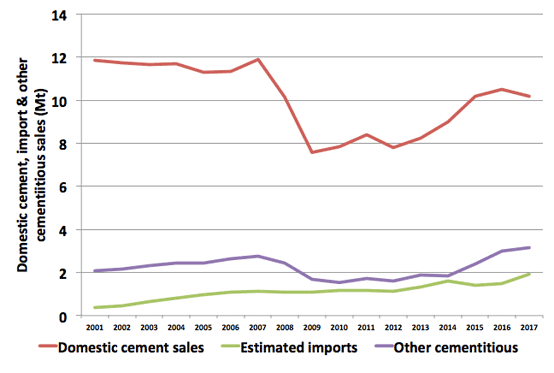Graph 1: Domestic cement, imported cement and other cementitious sales in the UK, 2001 - 2017. Source: Mineral Products Association.