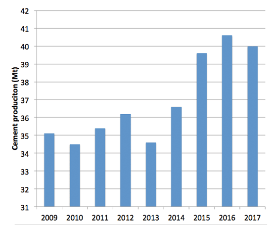 Graph 1: Mexican cement production, 2009 – 2017. Source: Camara Nacional del Cemento (CANCEM).