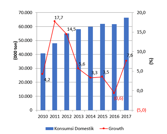 Graph 1: Domestic cement consumption in Indonesia, 2010 – 2017. Source: Indonesian Cement Association (ASI).