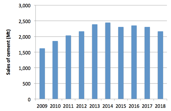Graph 1: Cement sales in China, 2009 – 2018. Source: National Bureau of Statistics China.