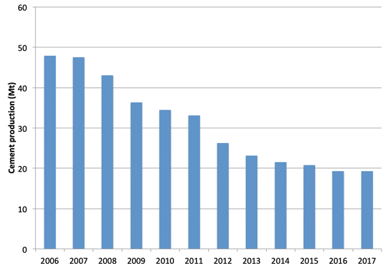 Graph 1: Cement production in Italy, 2006 – 2017. Source: Italian Cement Association (AITEC).