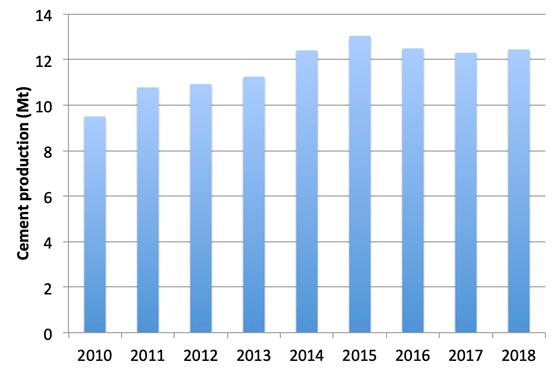 Graph 1: Cement production in Colombia, 2010 – 2018. Source: DANE.