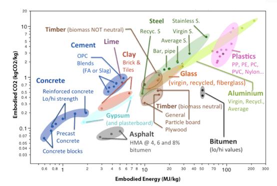 Graph 1: Embodied energy versus embodied CO2 of building materials. Source: Hammond & Jones, University of Bath, UK.