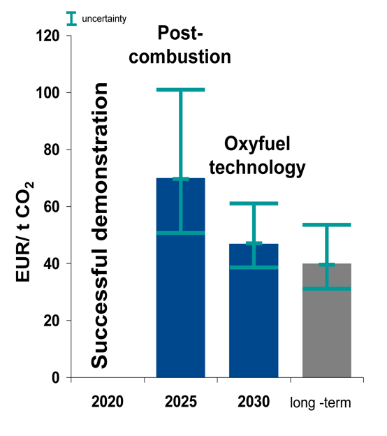Graph 2: Comparison of cost of carbon capture technology for the cement industry. Source: European Cement Research Academy (ECRA).