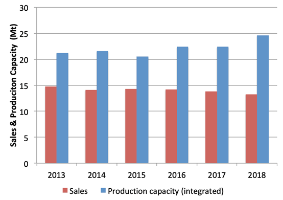 Graph 1: Cement sales and production capacity in Morocco, 2013 - 2018. Source: L'Association Professionnelle des Cimentiers (APC) & Global Cement Directory 2019.