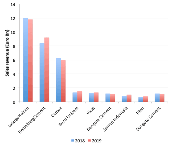 Graph 1: Sales revenues from large multinational cement producers in the first half of 2019 and 2018. Source: Company reports.