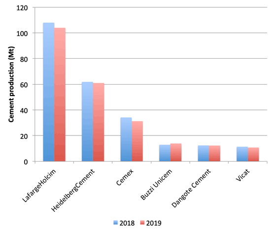 Graph 2: Cement sales volumes from large multinational cement producers in first half of 2019 and 2018. Source: Company reports.