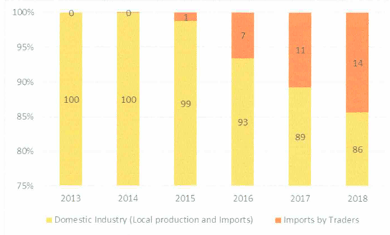 Graph 1: Market share of the Philippines cement industry between local producers and traders, 2013 - 2018. Source: Tariff Commission of the Philippines.