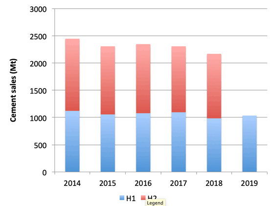 Graph 1: Cement sales in China, 2014 – 2019. Source: National Bureau of Statistics of China.