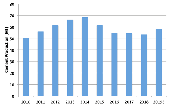 Graph 1: Cement production in Russia, 2010 – 2019. Source: CM Pro, Ernst & Young.