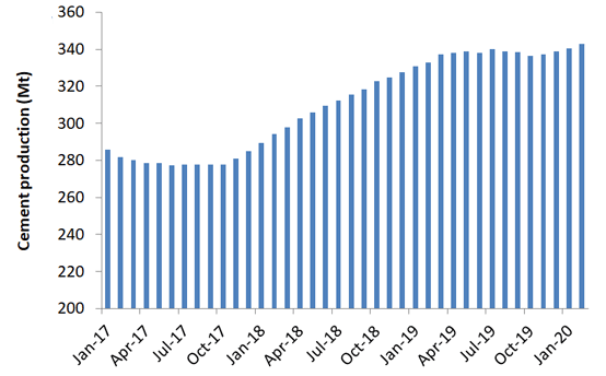 Graph 1: Indian cement production, rolling annual by month, January 2018 – February 2020. Source: Indian Ministry of Commerce & Industry.
