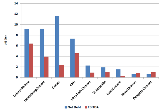 Graph 1: Net debt and EBITDA for selected multinational cement companies in 2019