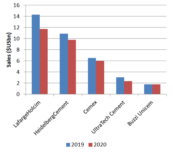 Figure 1: Sales of selected major multinational cement producers in first half of 2020. Source: Company financial reports.