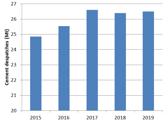 Graph 1: German cement deliveries, 2015 – 2019: Source: German Cement Works Association (VDZ).