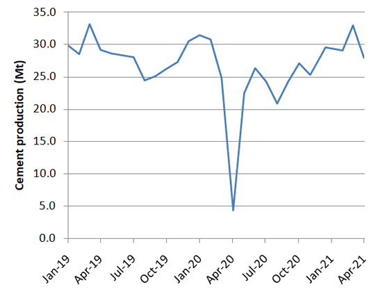 Graph 1: Monthly cement production in India, January 2019 – April 2021. Source: Office of the Economic Adviser.