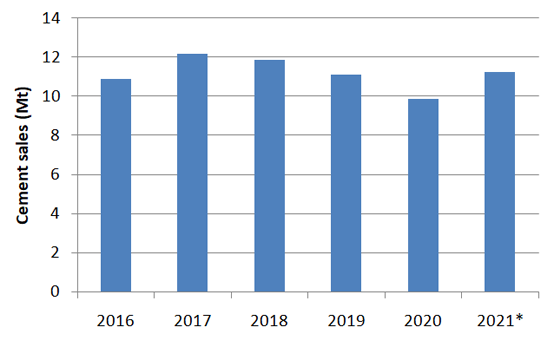 Graph 1: Cement sales in Argentina including imports and exports, 2016 – 2021. Note that the 2021 figure is an estimate. Source: Asociación de Fabricantes de Cemento Portland (AFCP).