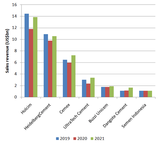 Figure 1: Sales of selected major multinational cement producers in first half of 2021. Source: Company financial reports.