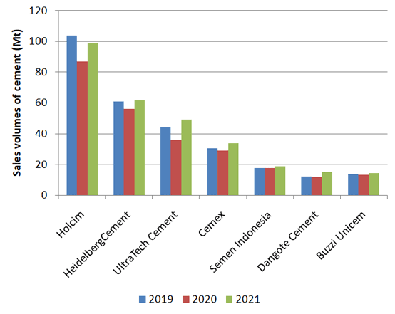 Figure 2: Cement sales volumes of selected major multinational cement producers in first half of 2020. Source: Company financial reports.