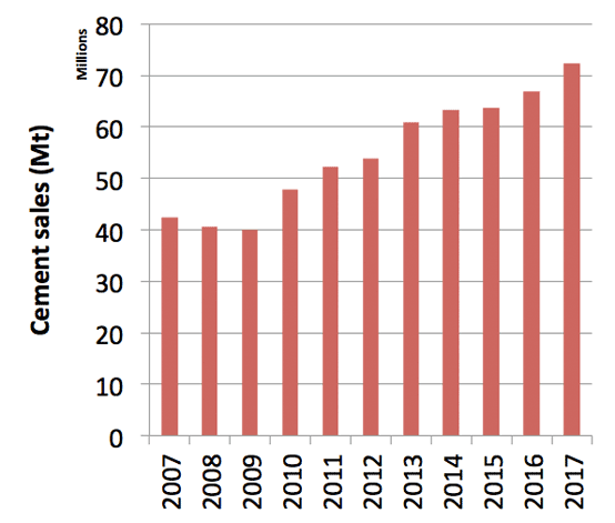 Graph 1: Turkish domestic cement sales, 2007 - 2017. Source: Turkish Cement Manufacturers' Association (TÇMB).
